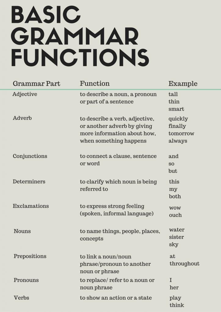 Learn English Grammar Basics - E-planet Educational Services