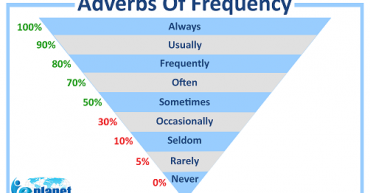 Learn English grammar adverbs of frequency